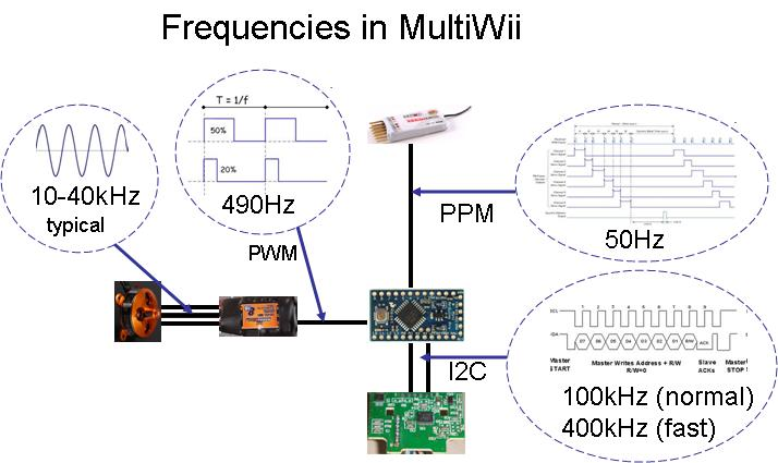 multiwii additional howto overview rc groups this image has been resized click this bar to view the full image the original image is sized 714x425
