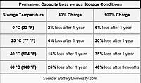 Name Lipo Degradation Vs Storage Conditions Jpeg Views 86 Size 54 3 Kb