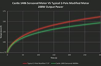 A graph showing temperatures between a typical 2-pole 7.5T motor and the new 14-Series from Castle Creations