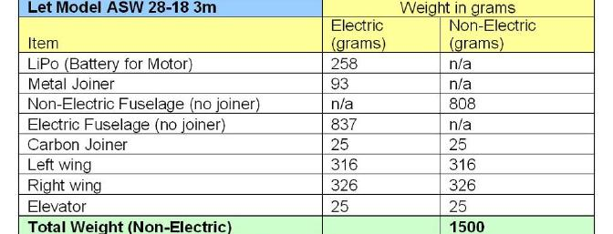 Weight Comparison Chart Electric versus Non-Electric