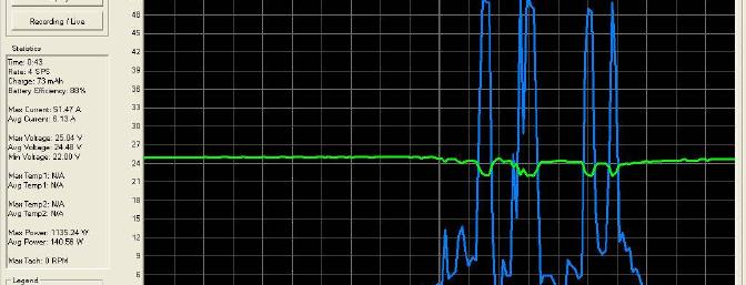 Static testing using a <a href=http://www.bnbproducts.com/>DPR-100</a> digital power recorder.