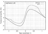 """Name: torsional_moment_A_ftlb.png Views: 187 Size: 34.5 KB Description: Torsional moment for """"/\"""" structure"""