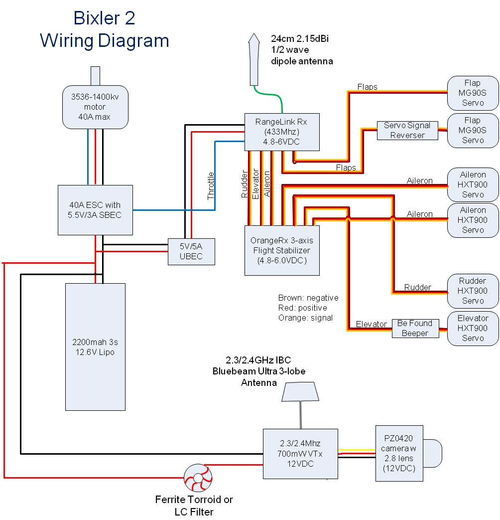 wiring diagram rc airplane wiring diagram and schematic basic fpv system wiring diagram a look at the parts and ponents of an rc airplane