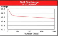 Name: optima_self_discharge_curve.jpg