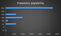 Name: Frequencies.png
