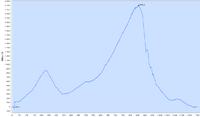Name: Mike DLG Altitiude PB 2420ft 11-04-23.png Views: 118 Size: 46.4 KB Description: