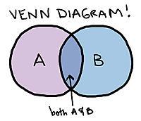Name: Venn_diagram.jpg Views: 165 Size: 49.2 KB Description:
