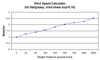 Name: Wind-speed-calc-chart.png Views: 40 Size: 7.6 KB Description: Chart for estimating wind speed at SVSS field based on a wind speed measurement taken at 6' above ground.