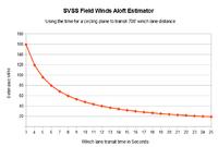 Name: SVSS winds aloft estimator.png Views: 50 Size: 18.8 KB Description: Estimate the wind speed at your plane's altitude at the SVSS field.