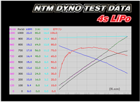 Name: cheap_motor_04.png Views: 79 Size: 115.1 KB Description: Alleged actual dyno plot of one of the HK motors being considered for mybad's big trainer.