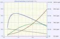 Name: multiplex_permax_400_6V.jpg Views: 461 Size: 33.0 KB Description: Permax 400, 6V motor running on 7.5V. Blue = efficiency, green = power output, red = heating, black = motor rpm.