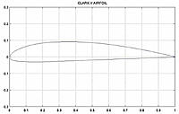 Name: 800px-Clark_y.jpg Views: 202 Size: 102.7 KB Description: Clark Y airfoil.  Draw a line from the T.E. forward at 3 degrees below the datum to see how it sits on a flat surface.