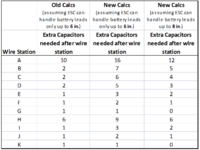 Name: 20130320 - Table of new versus old cap calcs for multimotor airplane.png Views: 1286 Size: 18.4 KB Description: