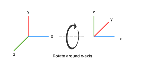Name: rotation_around_x_axis.png