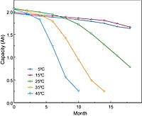 Name: Li_cap.jpg Views: 1486 Size: 19.7 KB Description: Decline in capacity of a battery kept charged at different temperatures.