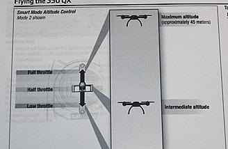 Throttle position equals Altitude position as shown in this picture from the manual.