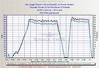 Name: L39_DonsRC.jpg Views: 250 Size: 74.0 KB Description: EagleTree Graph of the improved DonsRC Power System