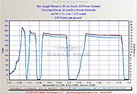 Name: L39_Stock.jpg Views: 256 Size: 62.1 KB Description: EagleTree Graph of the Stock Sky Angel Power System