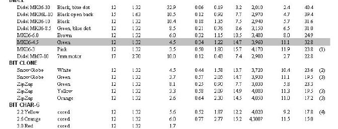 Table 1. Tests of all motors with 6.7:1 gearing and GWS 5x3 prop.