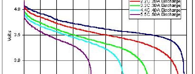 Volts varying with amount disharged from cell for various constant discharge rates.