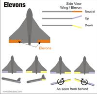 Name: Elevons.png Views: 89 Size: 25.7 KB Description: