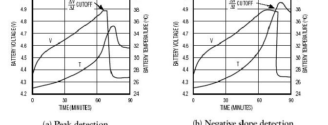 <b>Figure 3</b> - Examples of a (a) peak detecting and (b) negative slope detecting charger at work.  In both cases the cells being charged are 3 AA NiMH, 1000mAh capacity at 1A of charging current (1C rate).  Notice how the voltage increases as the batte