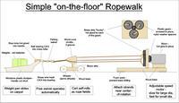 Name: ropewalk-diagram.jpg Views: 881 Size: 56.6 KB Description: