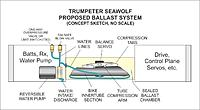 Name: Sub Ballast System V2.jpg Views: 68 Size: 38.9 KB Description: