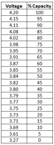 a6360793-197-Lipoly%20Voltage%20vs.%20St