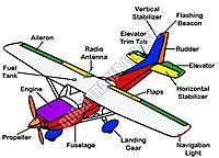 Name: aircraft-parts-1216942.jpg Views: 21 Size: 108.8 KB Description: