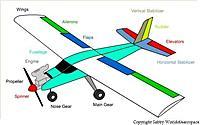 Name: Parts-of-an-RC-Airplane.jpg Views: 19 Size: 21.9 KB Description: