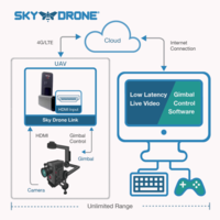 Name: 2017-02-20-skydrone_link_gimbal_grande.png