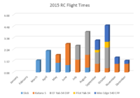 Name: 2015 Flight Times.PNG Views: 142 Size: 19.4 KB Description: 2015 flight analysis.
