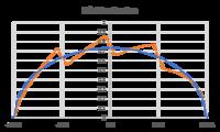 Name: Lift Distribution.png Views: 24 Size: 25.1 KB Description: Ideal lift distribution vs 4 surface lift distribution