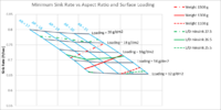 Name: min sink vs AR and loading real data.png Views: 284 Size: 129.1 KB Description: Based on airfoil data analysis