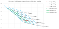 Name: min sink vs AR and loading fake data.png Views: 205 Size: 148.9 KB Description: Based on fixed airfoil drag