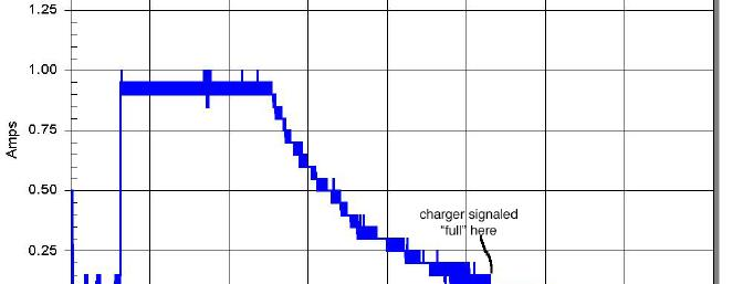 Plot of current vs. time for the PolyCharge