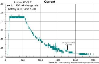 Plot of current vs. time for the Aurora AC-3LP.