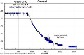 Plot of current vs. time for the Apache 2500