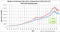 Name: 800px-Median_and_Average_Sales_Prices_of_New_Homes_Sold_in_the_US_1963-2010_Monthly.png Views: 46 Size: 127.9 KB Description: Housing price bubble and still falling