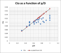 Name: Cto as a function of p to D.png