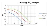 Name: 11 inch prop T at 10,000 rpm.png Views: 66 Size: 27.5 KB Description: