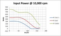 Name: 11 inch prop power at 10,000 rpm.png Views: 62 Size: 28.4 KB Description: