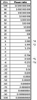 Name: dBmTable.JPG Views: 106 Size: 45.3 KB Description: dBm Table