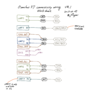 Name: OMNIBUSF7_connectivity_worksheet.png