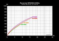 Name: ariaAQ - Racerstar BR2006 2400 kv 3S Result.jpg