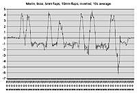 Name: Merlin_flaps_5mm_10mm_Alt_2009-10-29_2_html_69a98a6b.jpg Views: 266 Size: 73.6 KB Description: