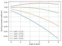 Name: cm_vs_ref_inviscid.png Views: 44 Size: 42.5 KB Description: Cm vs alpha - invsicid