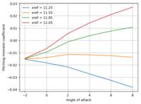 Name: cm_vs_ref.png Views: 39 Size: 41.8 KB Description: Cm vs alpha - viscous with transition