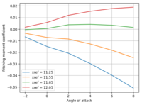 Name: cm_vs_ref_inviscid.png Views: 11 Size: 40.4 KB Description: